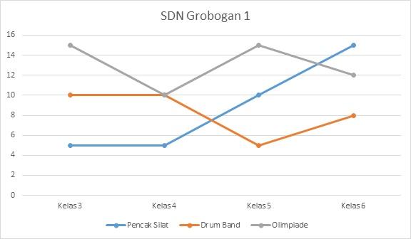 SDN 1 GROMBONGAN